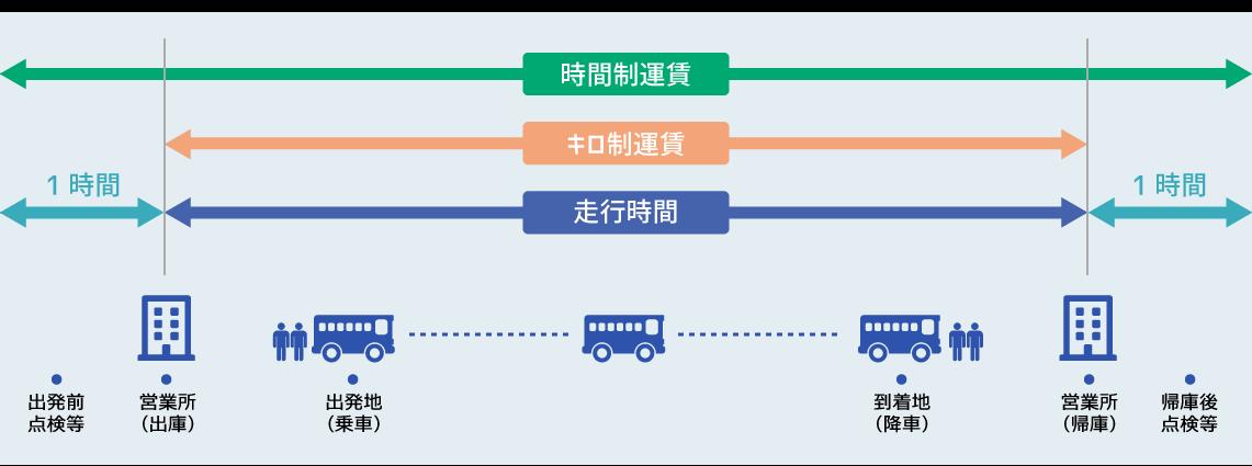 貸切バスの料金は国土交通省により定められた「時間・距離」で算出されます。