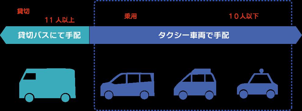 ご利用の人数によって、バス、タクシーの最適なご提案をいたします。